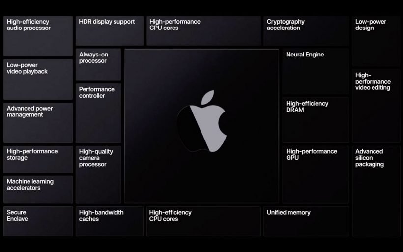 Apple Silicon Features