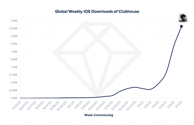 Clubhouse app downloads